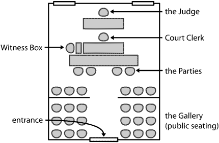 Layout and seating arrangements in typical courtroom